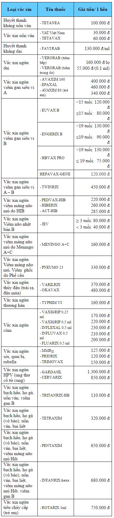 Bảng giá tiêm chủng Vắc xin cho trẻ tại viện Pasteur